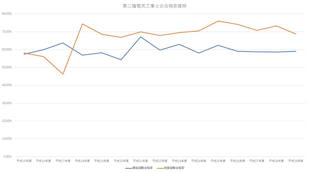 第二種電気工事士合格率推移