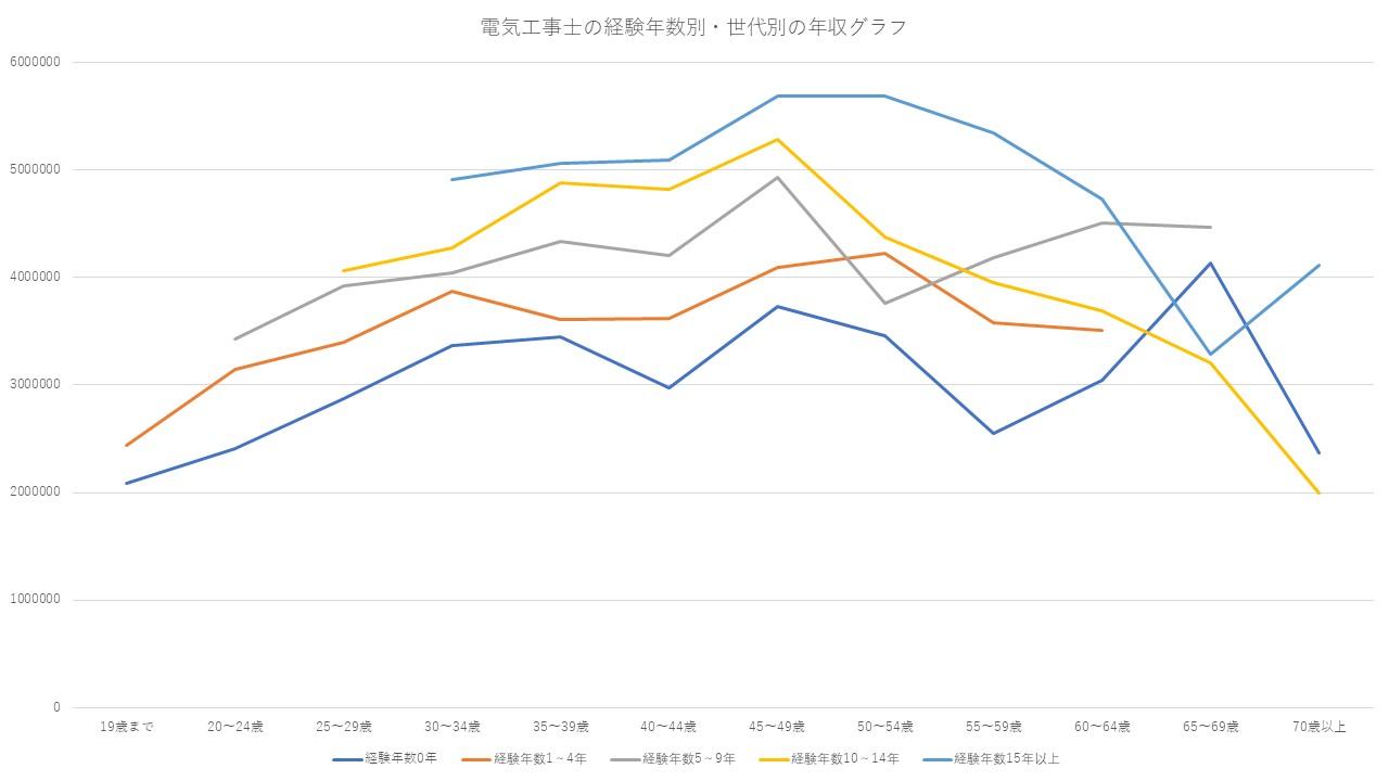 電気工事士の経験年数別・世代別の年収グラフ