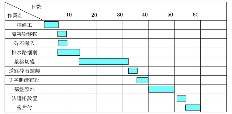 横線式工程表