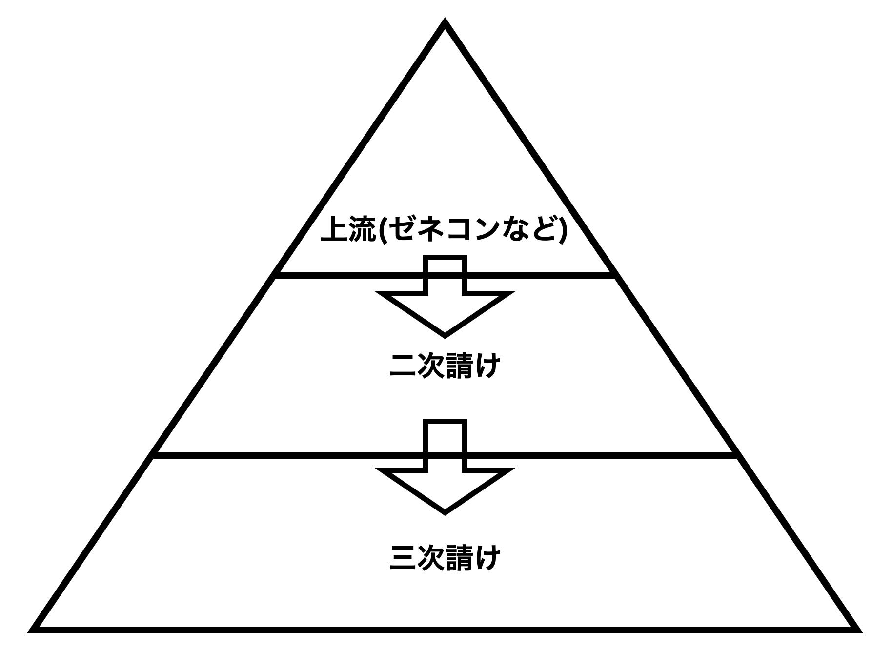 建設業界の多層構造