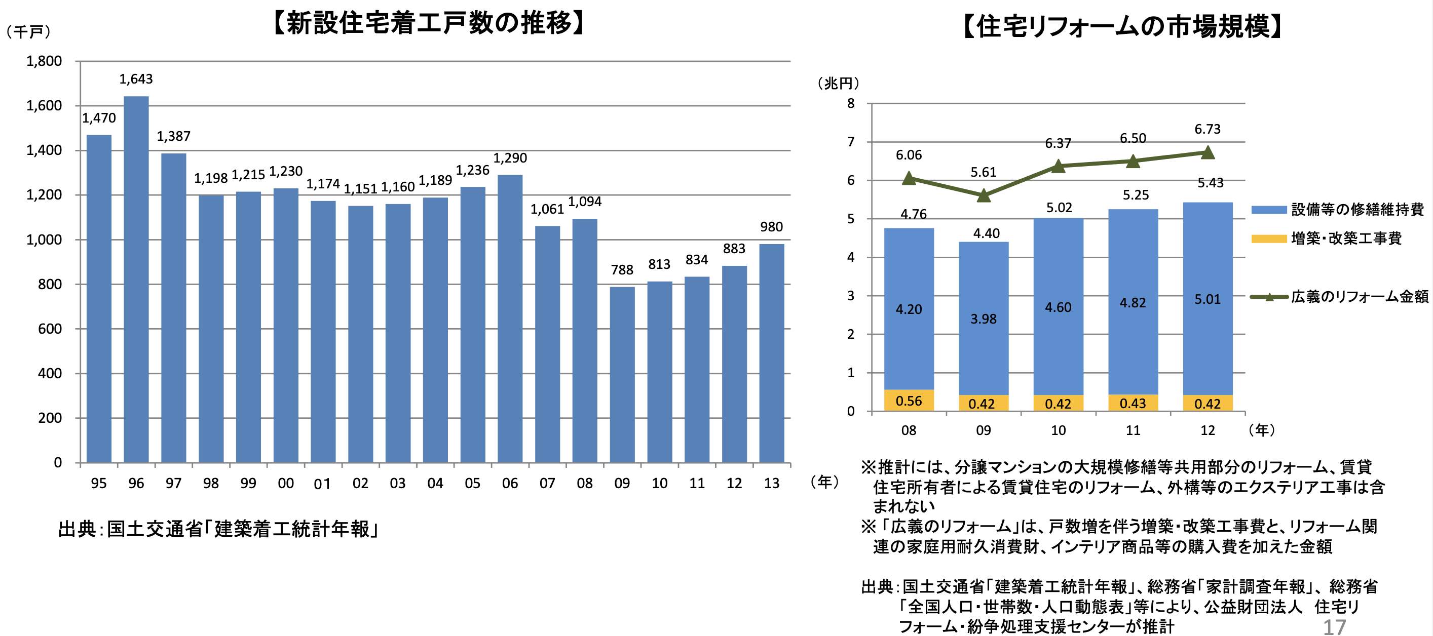 住宅・リフォーム業界を巡る 現状と社会環境の変化 (参考図表)