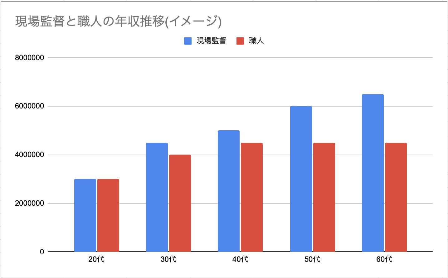 現場監督と職人の年収推移のイメージ